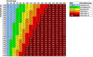BMI-Tabelle