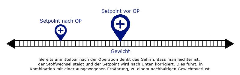 Setpoint nach OP